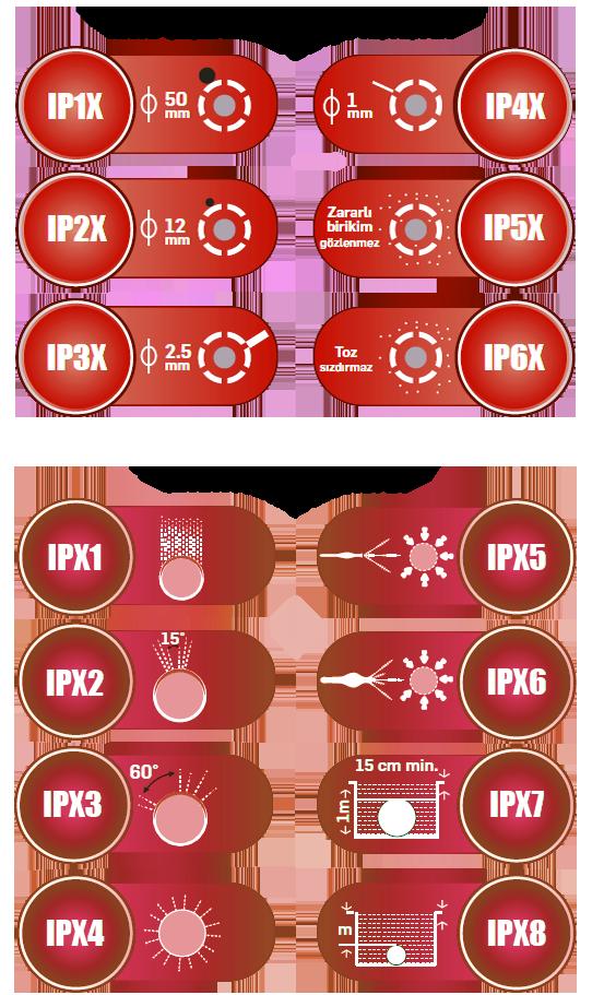 Test - Sızdırmazlık Testi - IP Testi - Femko-3