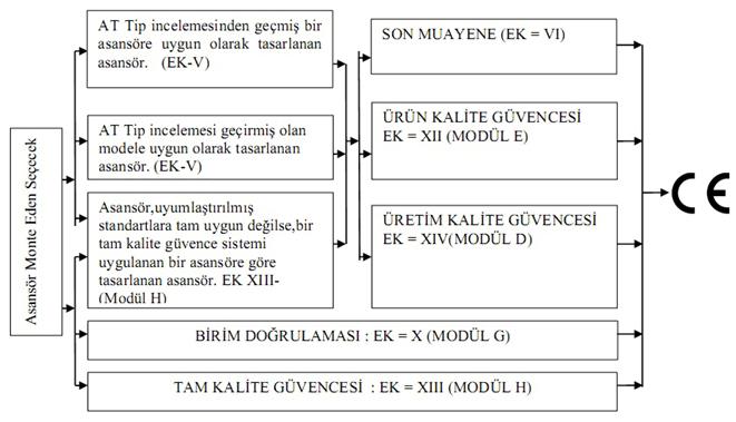 urun-belgelendirme-2014-33-ab-asansor-yonetmeligi